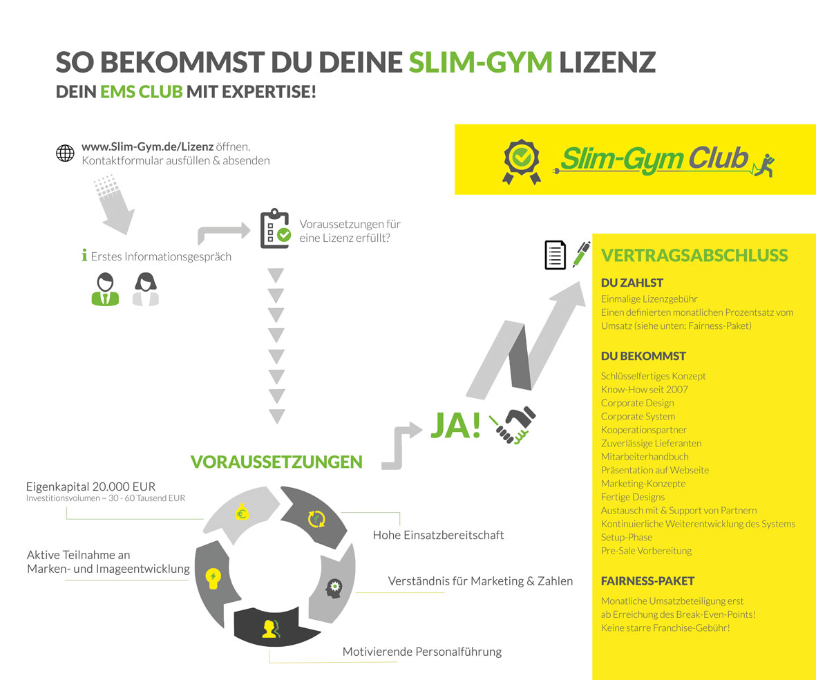 Slim-Gym Lizenz