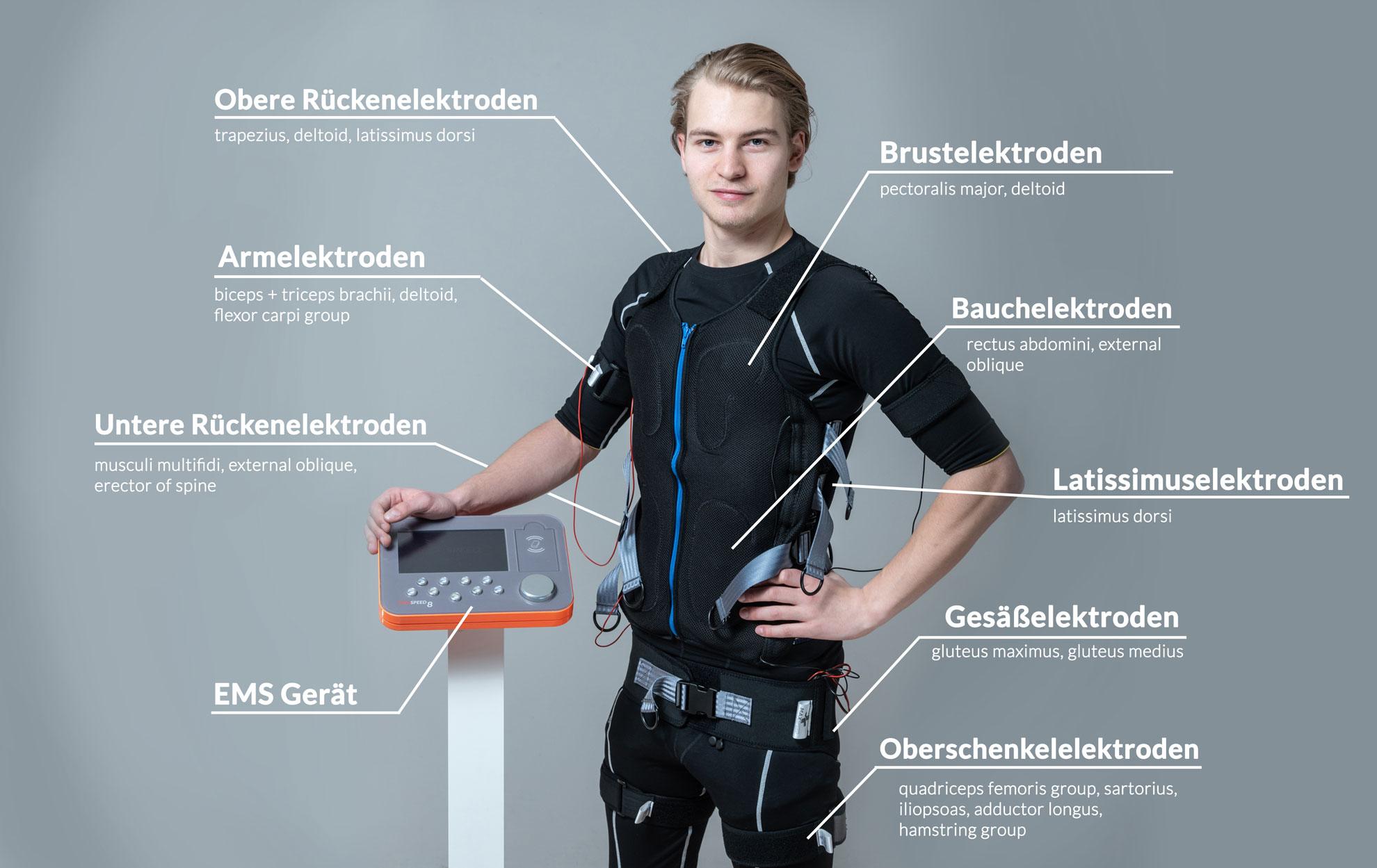 Wo sitzen welche Elektroden und wofür werden sie benutzt?